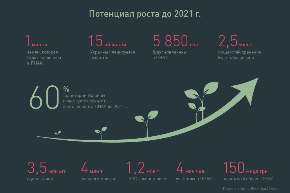 Потенциал роста до 2021 г.