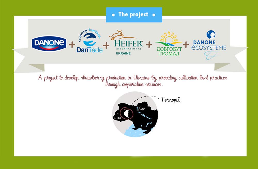 Фонд Данон Экосистем