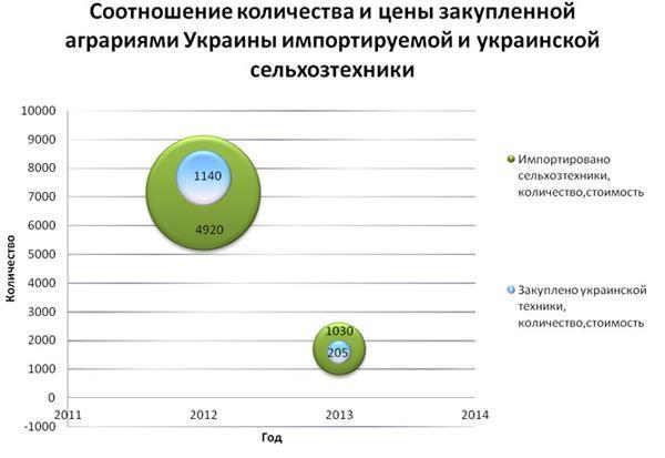Зарубежная или отечественная... какую сельхозтехнику выбирают украинские аграрии?
