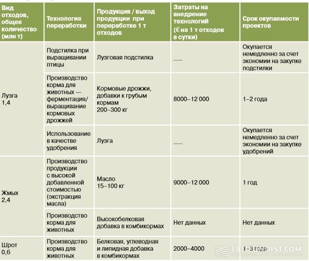 Примеры проектов по использованию отходов масложировой отрасли