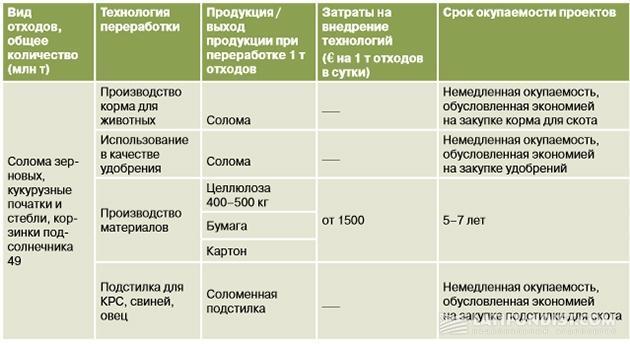 Примеры проектов по использованию соломы