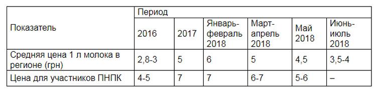 Динамика изменения закупочных цен на молоко в Хмельницкой обл.(по данным ПНПК)