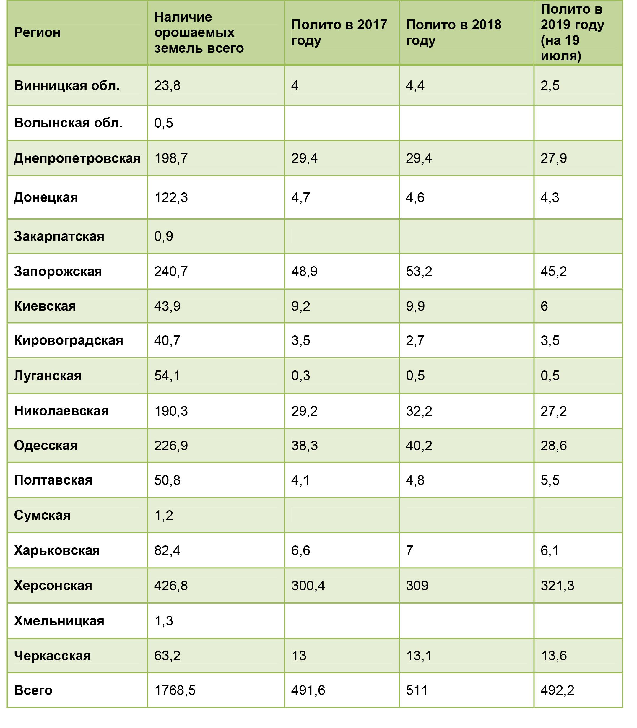 Орошаемые и политые земли в Украине, тыс. га по данным Государственного агентства водных ресурсов