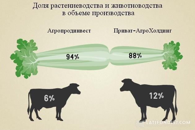 Структура производства у «УКРПРОМИНВЕСТ-АГРО» и «Приват-Агрохолдинг»