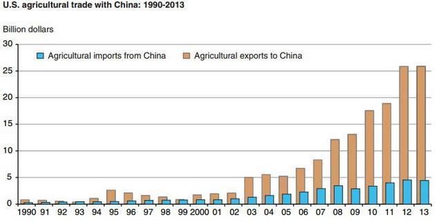 Торговля сельхозпродукцией с Китаем