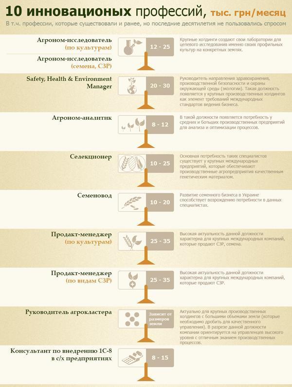 Рынок труда в сельском хозяйстве Украины