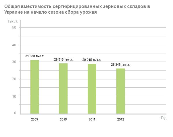 Общая вместимость сертифицированных зерновых складов в Украине на начало сезона сбора урожая