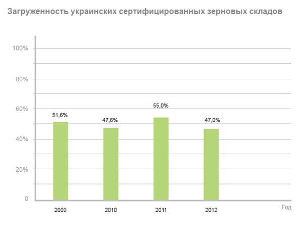 Загруженность украинских сертифицированных зерновых складов