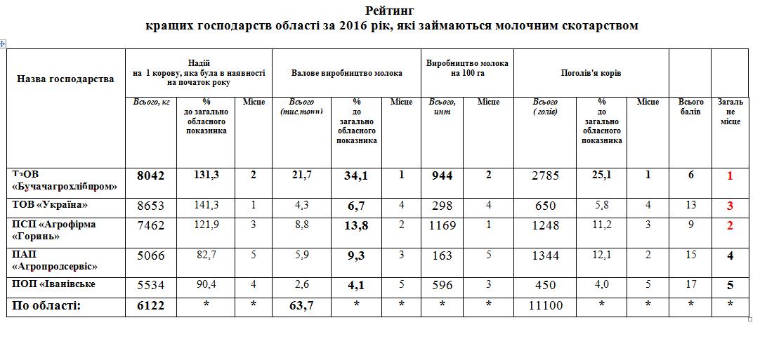 Рейтинг крупнейший предприятий в отрасли молочного скотоводства Тернопольской области
