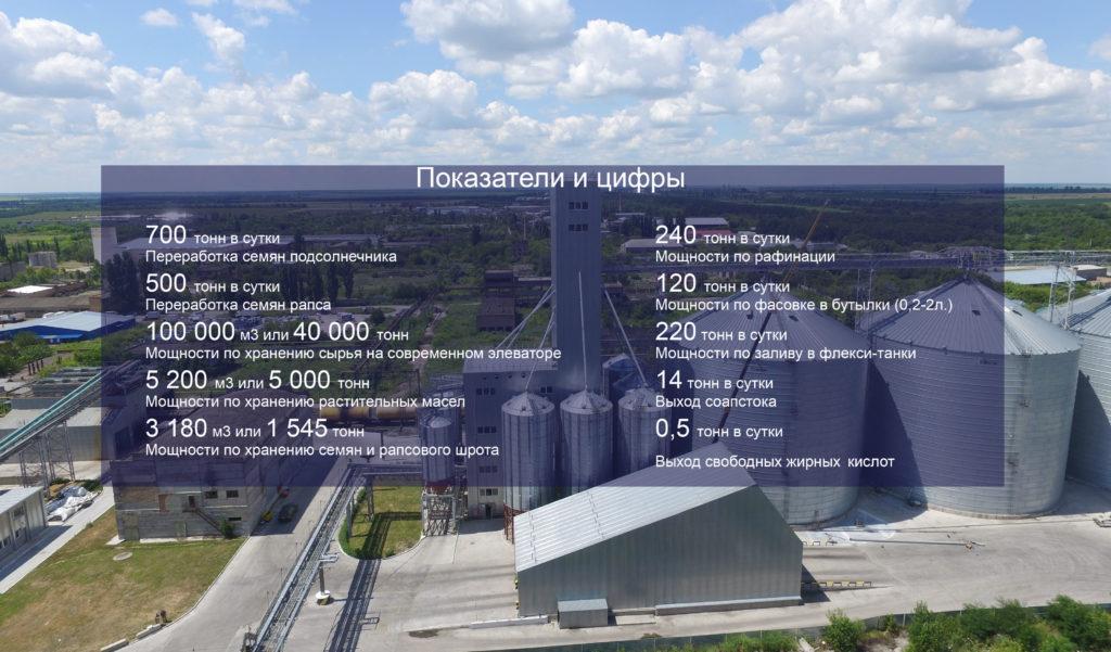 Показатели «ГрадОлия» (Источник фото: сайт компании)
