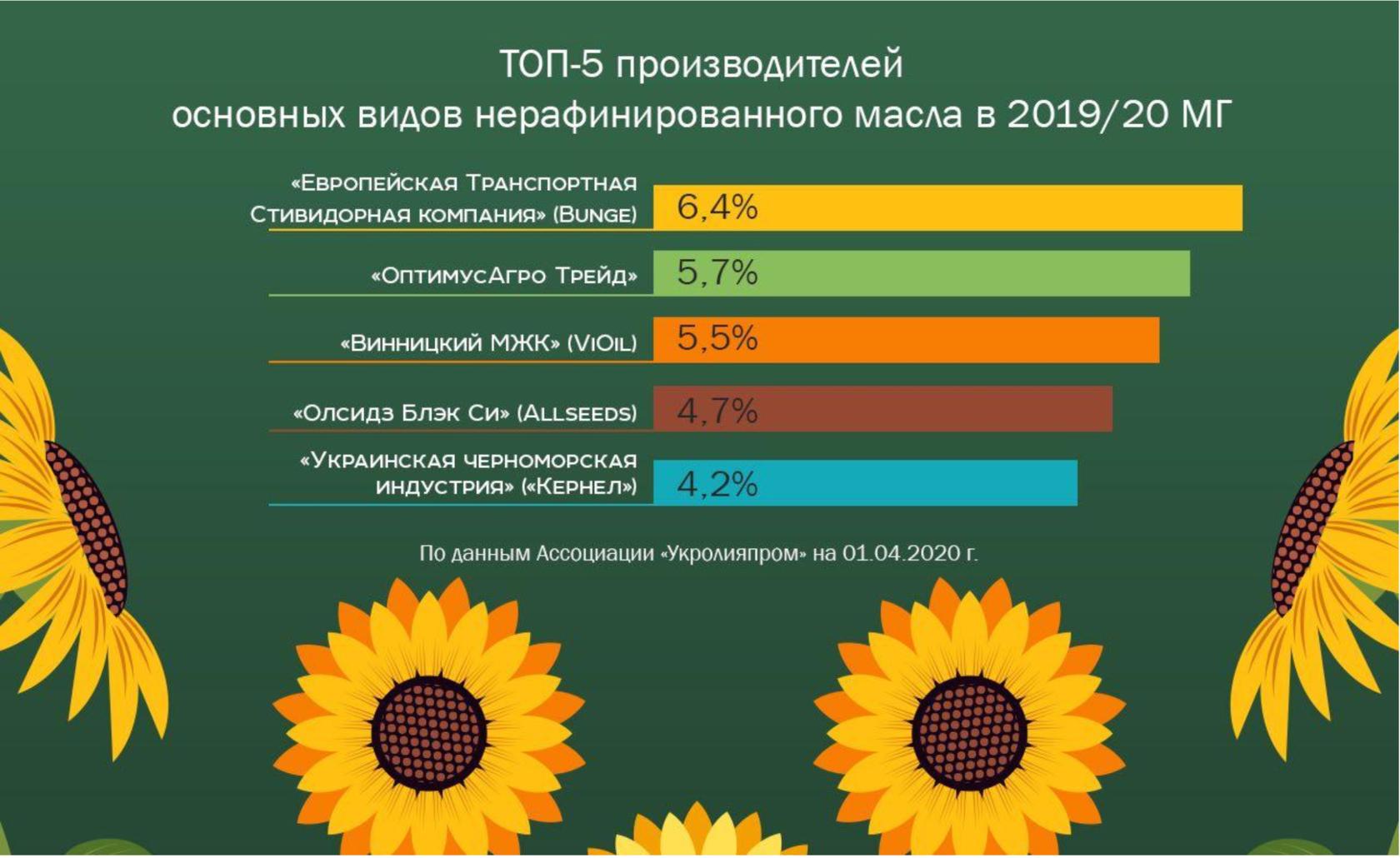 Закупка подсолнечника на элеваторах на сегодня список элеваторы алтайского края
