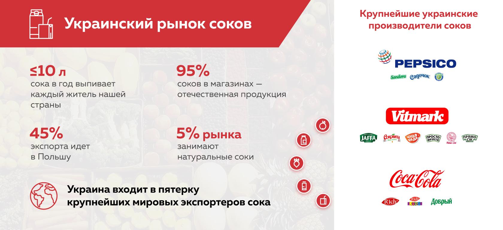 f306f5ff4e9 Акцент стараются сделать лишь на бюджетном сегменте. Тем не менее в Украине  есть несколько производителей качественных натуральных соков прямого отжима.