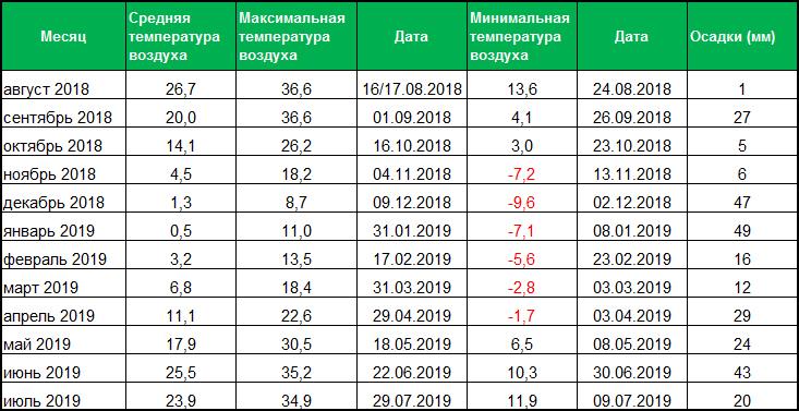 Метеоданные по Николаевской области