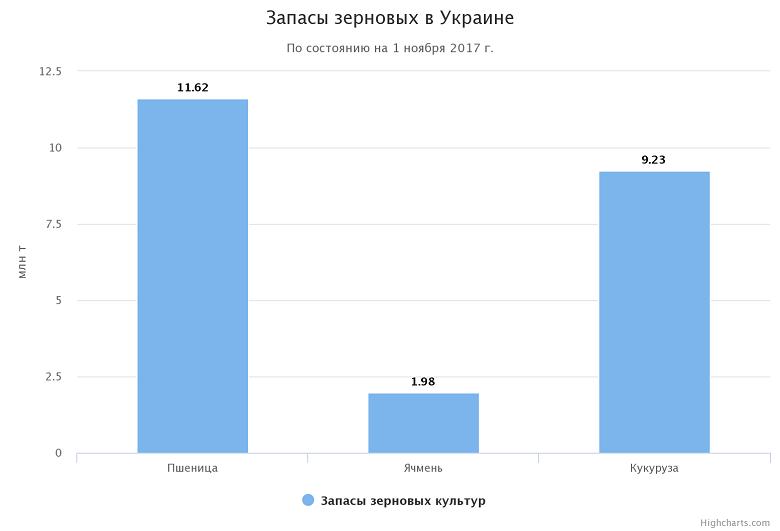 Запасы зерновых в Украине